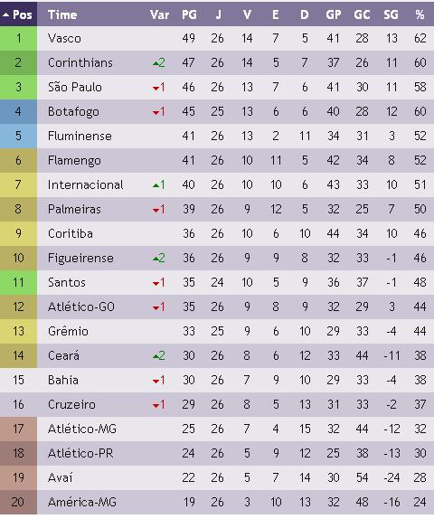 A Tabela Do Campeonato Brasileiro Apos A 26º Rodada Vasco Na Frente Jornal O Expresso