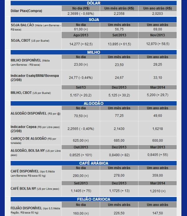 Informações compiladas pela AIBA - Associações de Produtores Irrigantes da Bahia