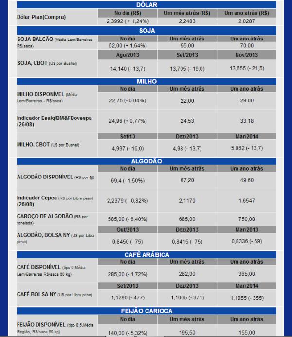 Valores compilados pela AIBA