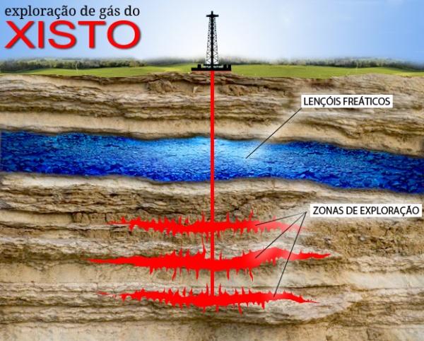 Uma visão gráfica de como se procede a fratura do solo. Na verdade, os lagos subterrâneos não são como aparecem na imagem. A água está diluída dentro do arenito, que a absorve como uma esponja.