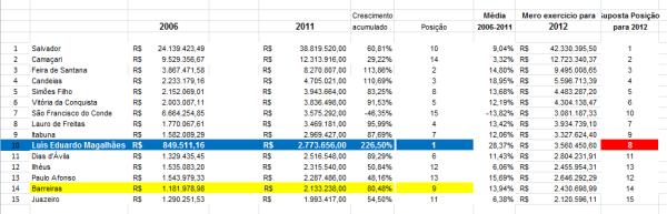 Se mantida a taxa de crescimento médio, Luís Eduardo poderá ser a 8ª economia do Estado. Clique na imagem para ampliar.
