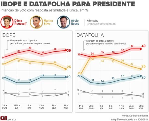 30_09_ibopedatafolha