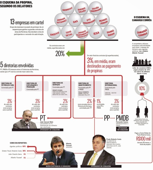 Clique na imagem para ampliar. Infográfico de O Globo.