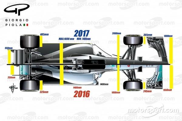 Os carros de 2017 segundo gráfico de Giorgio Piola para Motorsport: mais largos, mais velozes nas curvas e mais downforce.