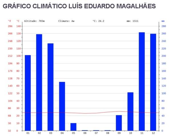 grafico-climatico