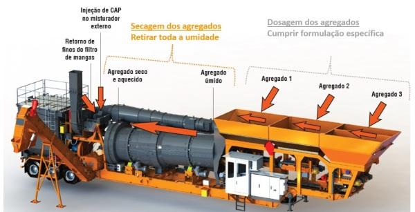 Usina móvel de asfalto a quente CBUQ
