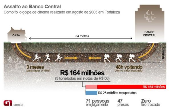 Resultado de imagem para Banco Central em Fortaleza, ROUBO